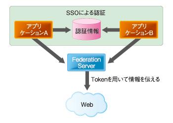 図3 Federation Serverイメージ図