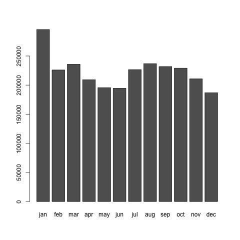 1947年の日本人の月別出生数