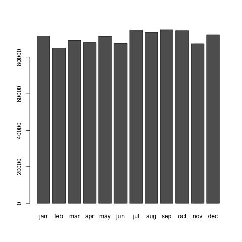 2008年の日本人の月別出生数