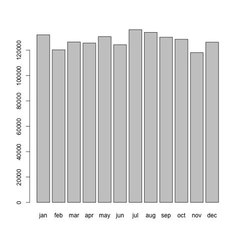 1975年から1990年を合算した日本人の月別出生数