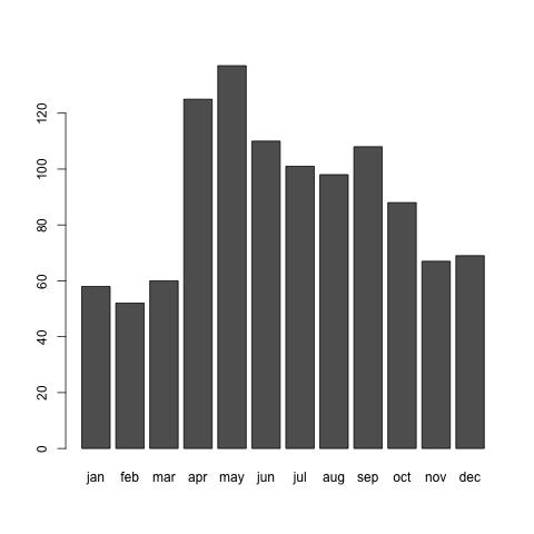 Jリーガーの生まれた月の分布
