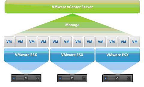図1 VMware vSphere 4.1の構成要素。VMware vCenter Serverは複数の仮想化ホストにまたがるサーバ仮想化の管理を行うためのツール