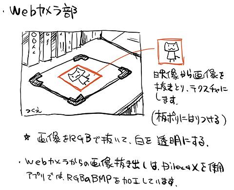 製作者直筆のアプリの技術概要