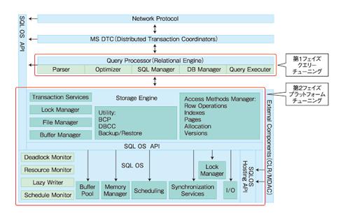 図1 SQL Serverの内部構造