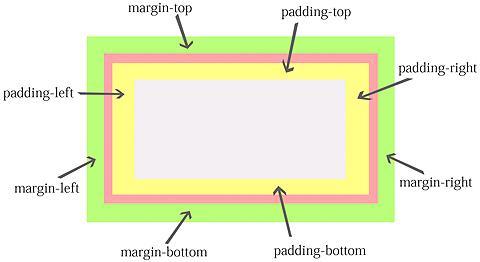 デザインを制すための10個の余白系CSSプロパティ:D89 CSS/スタイルシート リファレンス辞典(3) - @IT