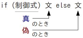 図 if文