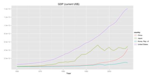名目値でみたドル換算でのGDPのグラフ