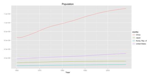 各国の人口