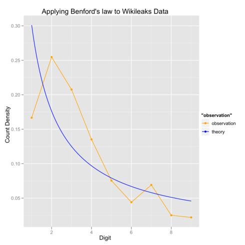 ベンフォードの法則の理論曲線と比較