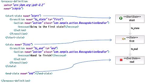 図12 xmlタグとDiagramの関連