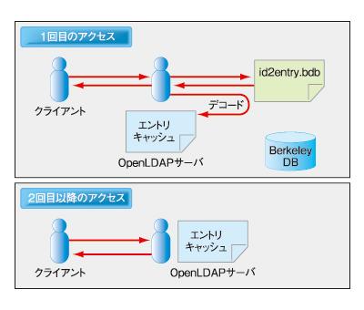 図1 エントリキャッシュの役割