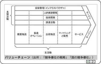バリューチェーン @IT情報マネジメント用語事典