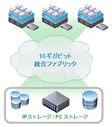 図1 ネットワークの広帯域化とI/Oファブリックの統一