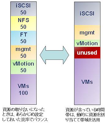 図3 資源が余っている時間帯は、その帯域をほかの用途に転用できることが望ましい