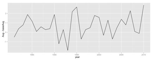 8月の例年日平均気温と1981年以降の8月の日平均気温との差をプロット