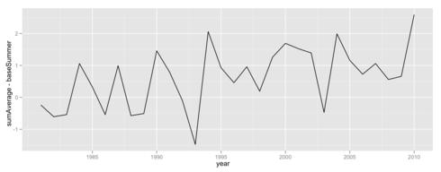 夏の例年日平均気温と1981年以降の夏の日平均気温との差をプロット