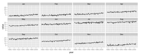 東京の日平均気温月別ファセットグラフ