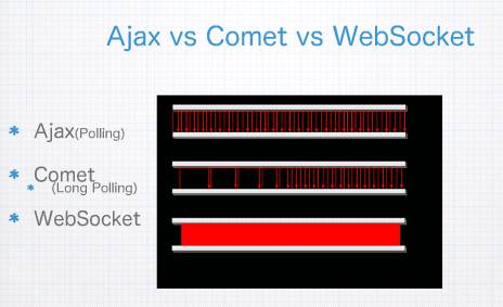 Ajax vs Comet(Long Polling) vs WebSocket