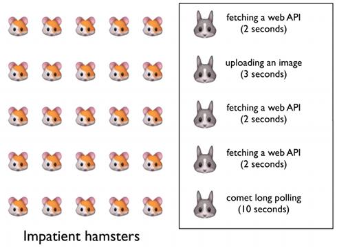 ウサギは既存のWebサーバで、ネズミは処理すべきリクエスト。ウサギは1匹のネズミに対して完全に処理が終わるまで、次のネズミの処理に取りかかれない。(図はSimon Willison氏の資料より引用)