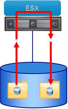 図1 仮想マシンの複製処理。データはいったん物理ホストまで到達してから再度書き込まれる