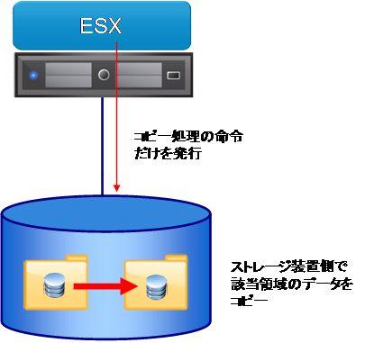 図2 ストレージ装置との連携。データコピーはストレージ装置内で実行される