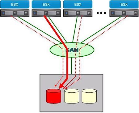 図3 VMFSの排他制御にはSCSI-2のディスクリザベーションが用いられている