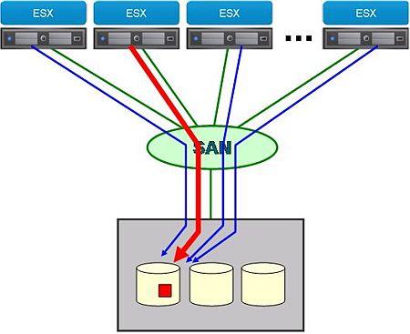 図4 VAAIを用いてセクタ単位でロック処理を行うことで、影響範囲を最小限にとどめることができる
