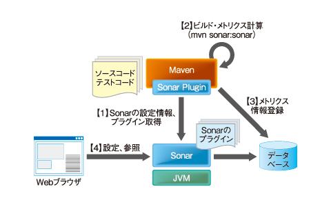 図2 Sonarのアーキテクチャ
