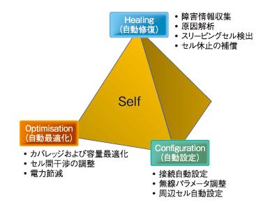 図1 SONの主な適用例