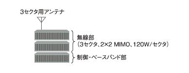 図3 実際の基地局構成例