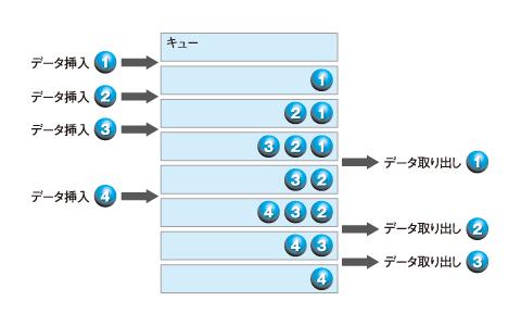 図 キュー構造の動き