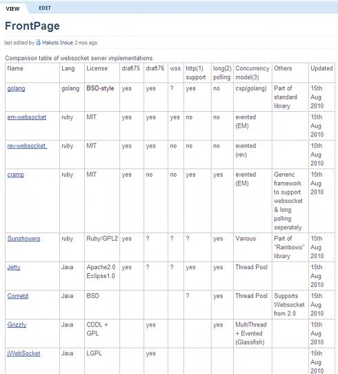 主要な実装の比較(クリックで表全体のページへ)