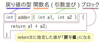 Cの関数の基本形