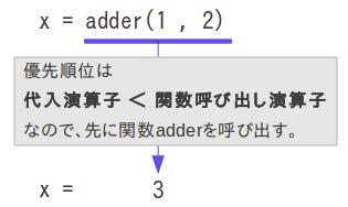 優先順位は関数呼び出し演算子のほうが高いので、代入に先立ってadder関数が呼ばれる