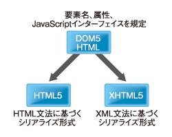 図1 「DOM5 HTML」「HTML5」「XHTML5」の関係