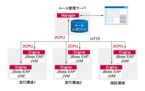 図1 PDCAサイクルのイメージ