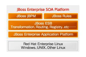 図2 JBoss Enterprise SOA Platformのアーキテクチャ(レッドハットのサイトより抜粋)