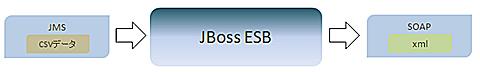 図3 JBoss ESBのデータ変換のイメージ