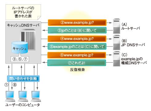 図1 DNSの基本動作