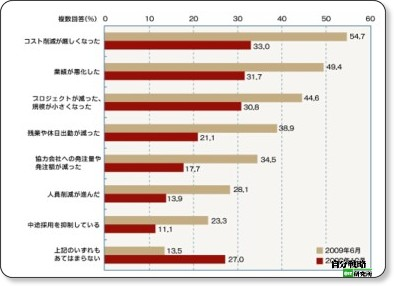 http://jibun.atmarkit.co.jp/lcareer01/special/research/0906/02.html