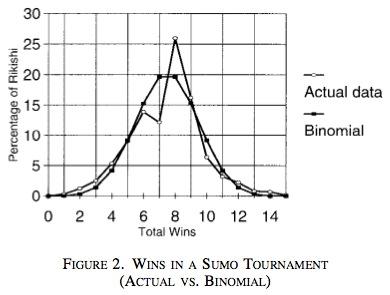 明らかに7勝8敗が少なくて、8勝7敗が多い(Levittらの論文から引用)