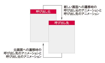 図 画面遷移と必要なアニメーション定義