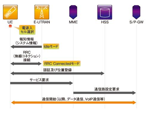 図3 端末と無線ネットワークの接続シーケンス