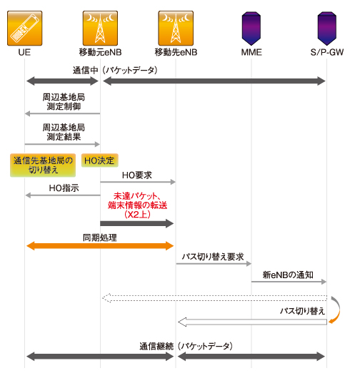 図4 X2ハンドオーバーのシーケンス例