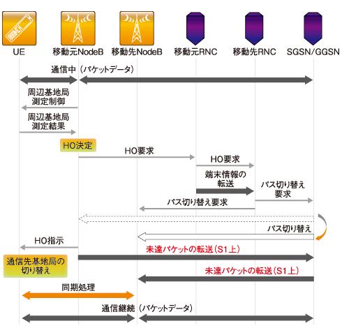 図5 S1ハンドオーバーのシーケンス例