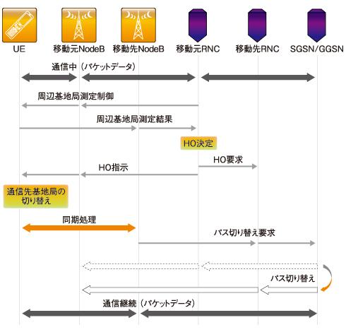 図6 3G(HSDPA)のハンドオーバーのシーケンス例