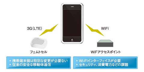 図2 フェムトセルとWi-Fiの比較