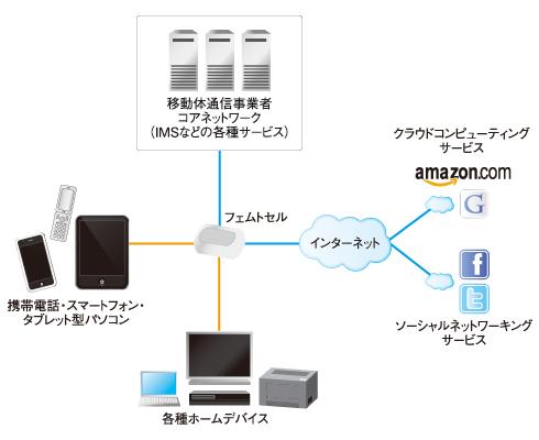 図5 ホームネットワークの中心的存在へ