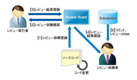 図1 プレコミットレビューの流れ