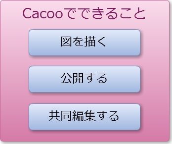 Cacooは「図を描く」「公開する」「共同編集する」の3つが主な機能。この図も実際にCacooで作成している
